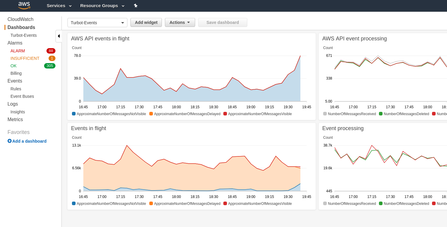 Turbot_CloudWatch_Events_Dashboard.png